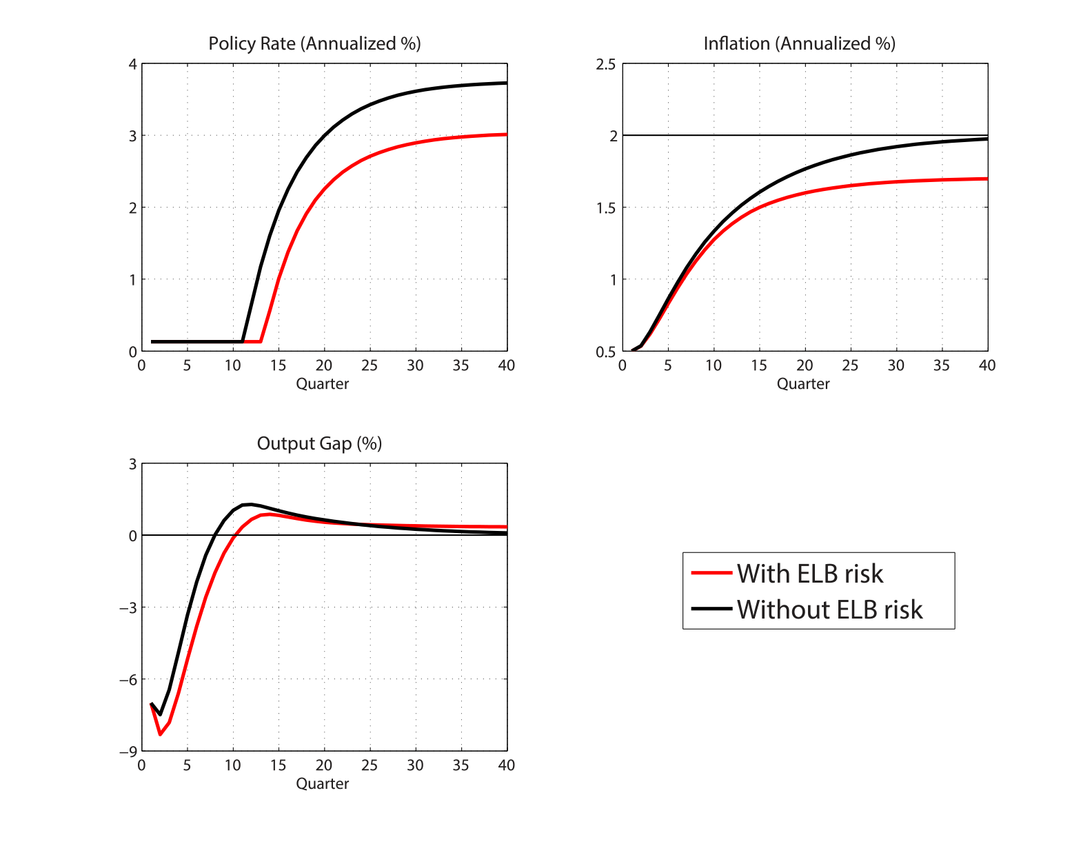 Figure 2: The Effect of the ELB Risk on Projections. See accessible link for data.