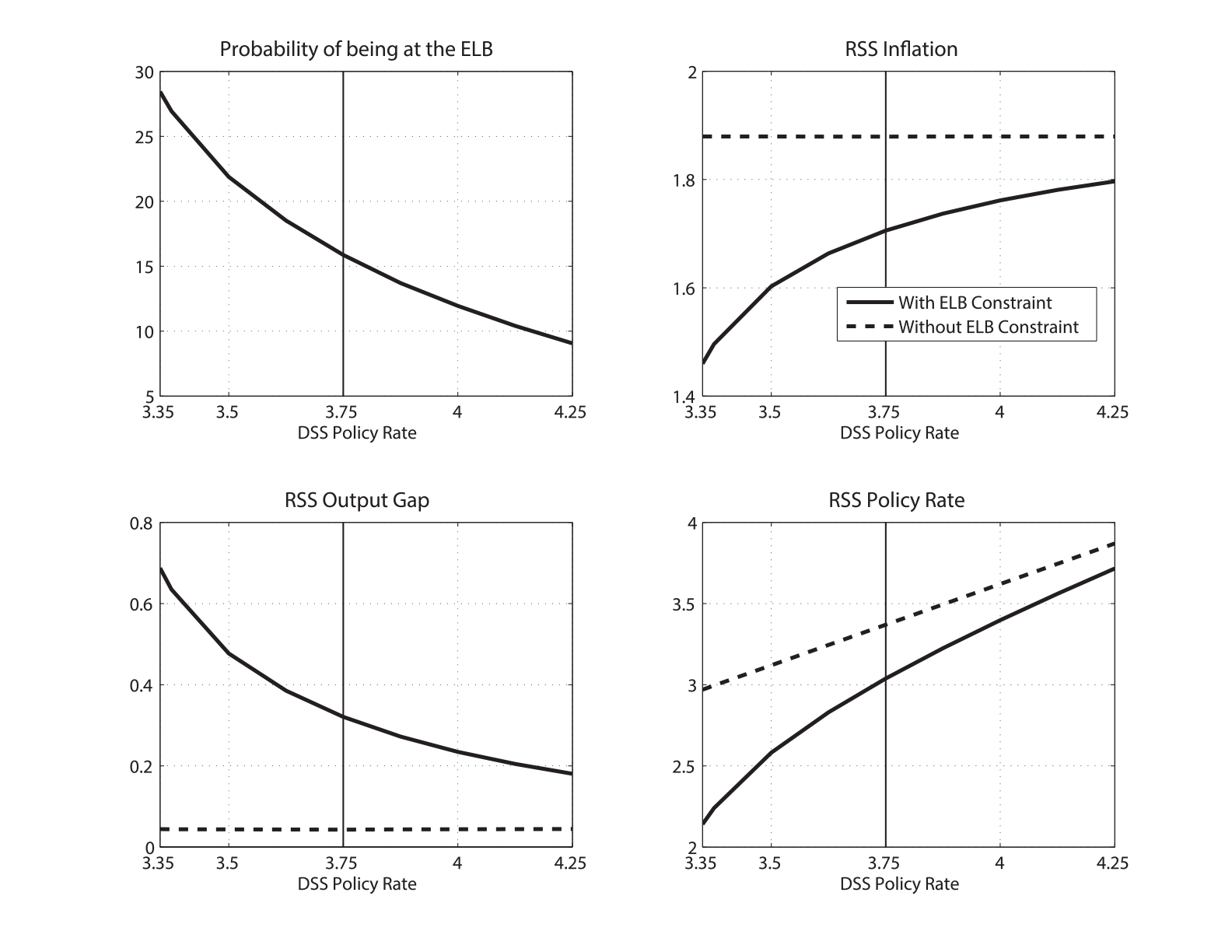 Figure 3: Long-Run Policy Rate and Deflationary Bias. See accessible link for data.