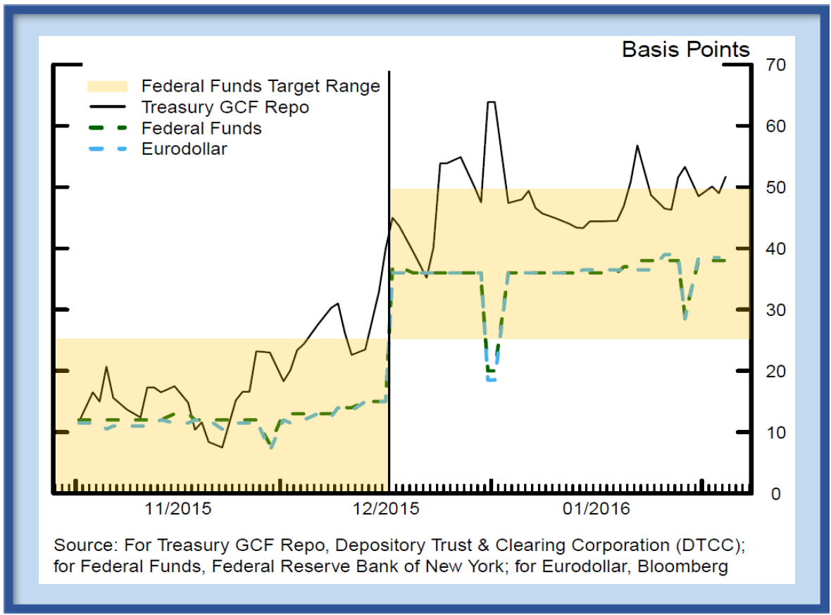 Figure 4: Overnight market interest rates before and after December 17 ...