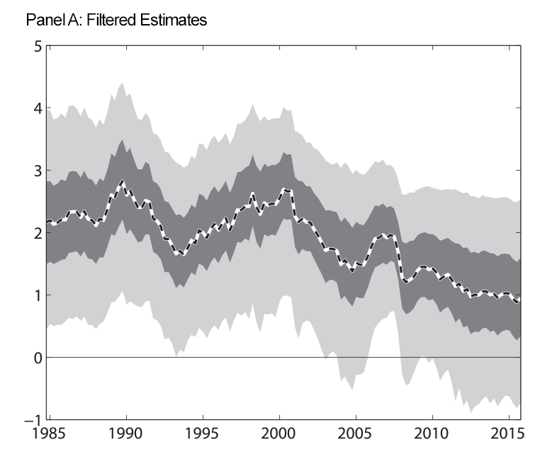 Figure 1: Expected Long-Run Real Federal Funds Rate. Panel A: Filtered Estimates. See accessible link for data.