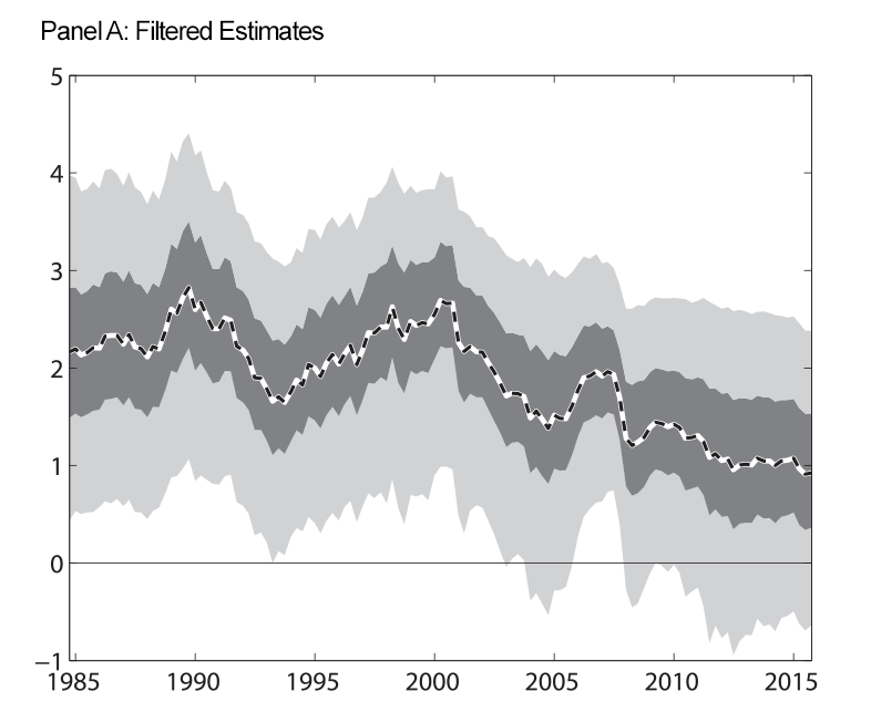 Figure 2: Expected Long-Run Real Federal Funds Rate, No ELB. Panel A: Filtered Estimates. See accessible link for data.