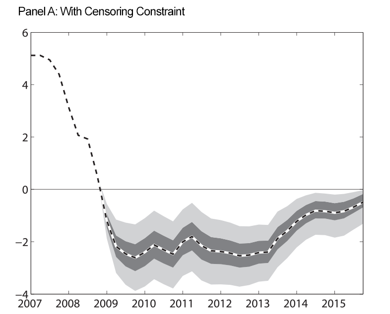 Figure 3: Estimated Shadow Rate. Panel A: With Censoring Constraint. See accessible link for data.