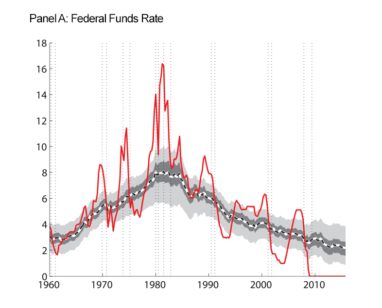 Figure 4: Macroeconomic Data and Estimated Trends. Panel A: Federal Funds Rate. See accessible link for data.