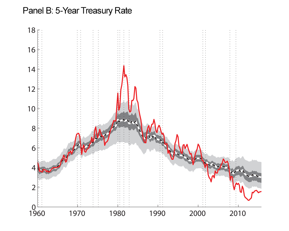 Figure 4: Macroeconomic Data and Estimated Trends. Panel B: 5-Year Treasury Rate. See accessible link for data.