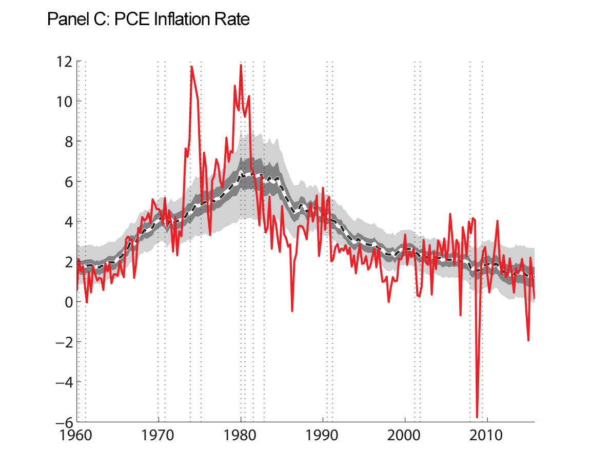 Figure 4: Macroeconomic Data and Estimated Trends. Panel C: PCE Inflation Rate. See accessible link for data.
