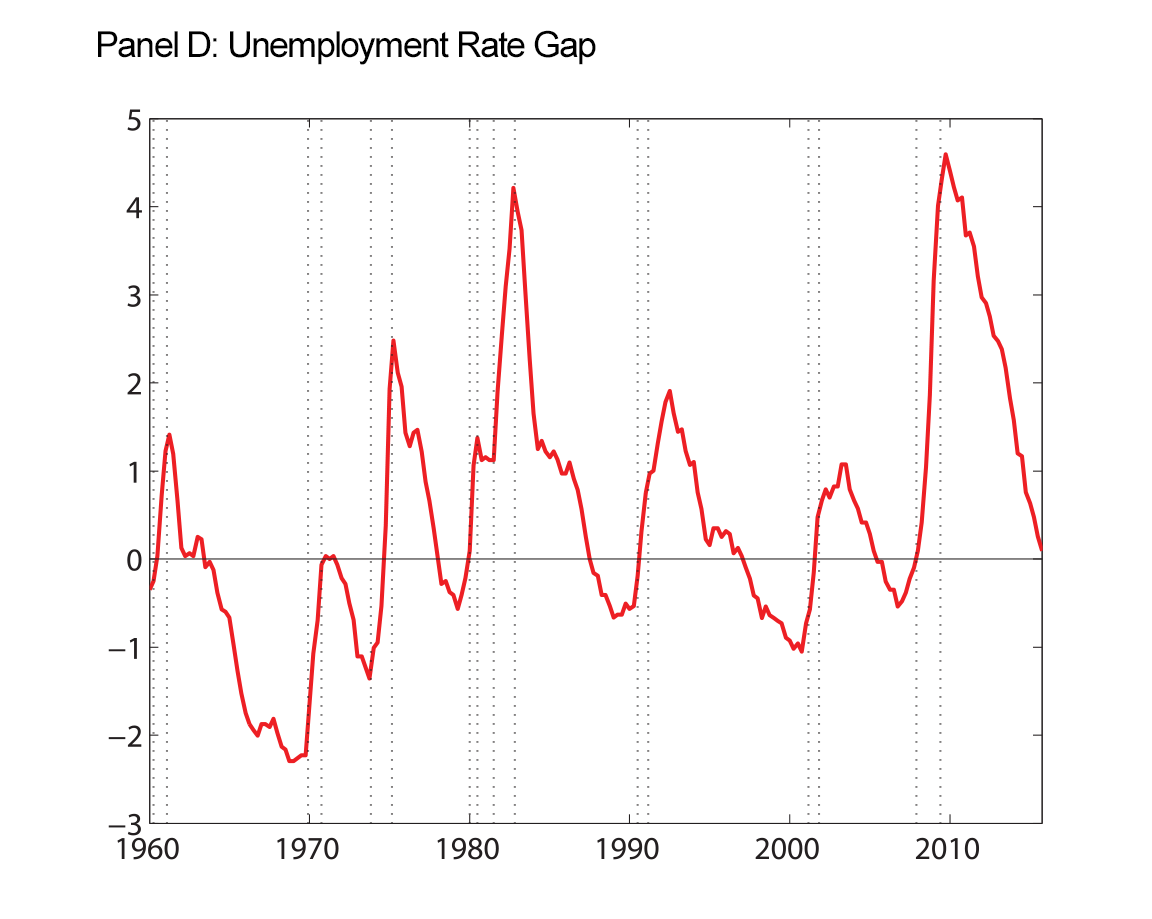 Figure 4: Macroeconomic Data and Estimated Trends. Panel D: Unemployment Rate Gap. See accessible link for data.