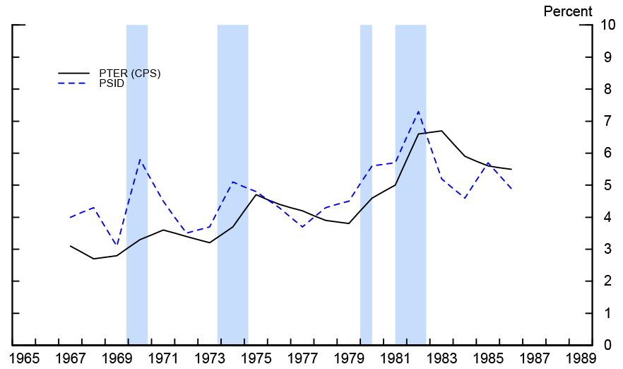 Figure 1: CPS PTER and Share of Involuntary Part-Time Workers in PSID. See accessible link for data.