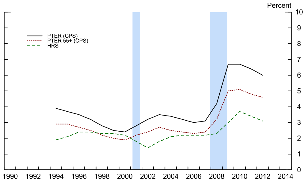 Figure 2: CPS PTER and Share of Involuntary Part-Time Workers in HRS. See accessible link for data.