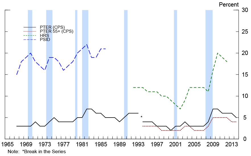 Figure 3: CPS PTER and Share of Upside Hours Constraints in PSID and HRS. See accessible link for data.