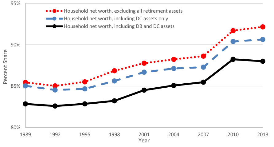 Figure 3. Share of Wealth, Top 25 Percent. See accessible link for data.