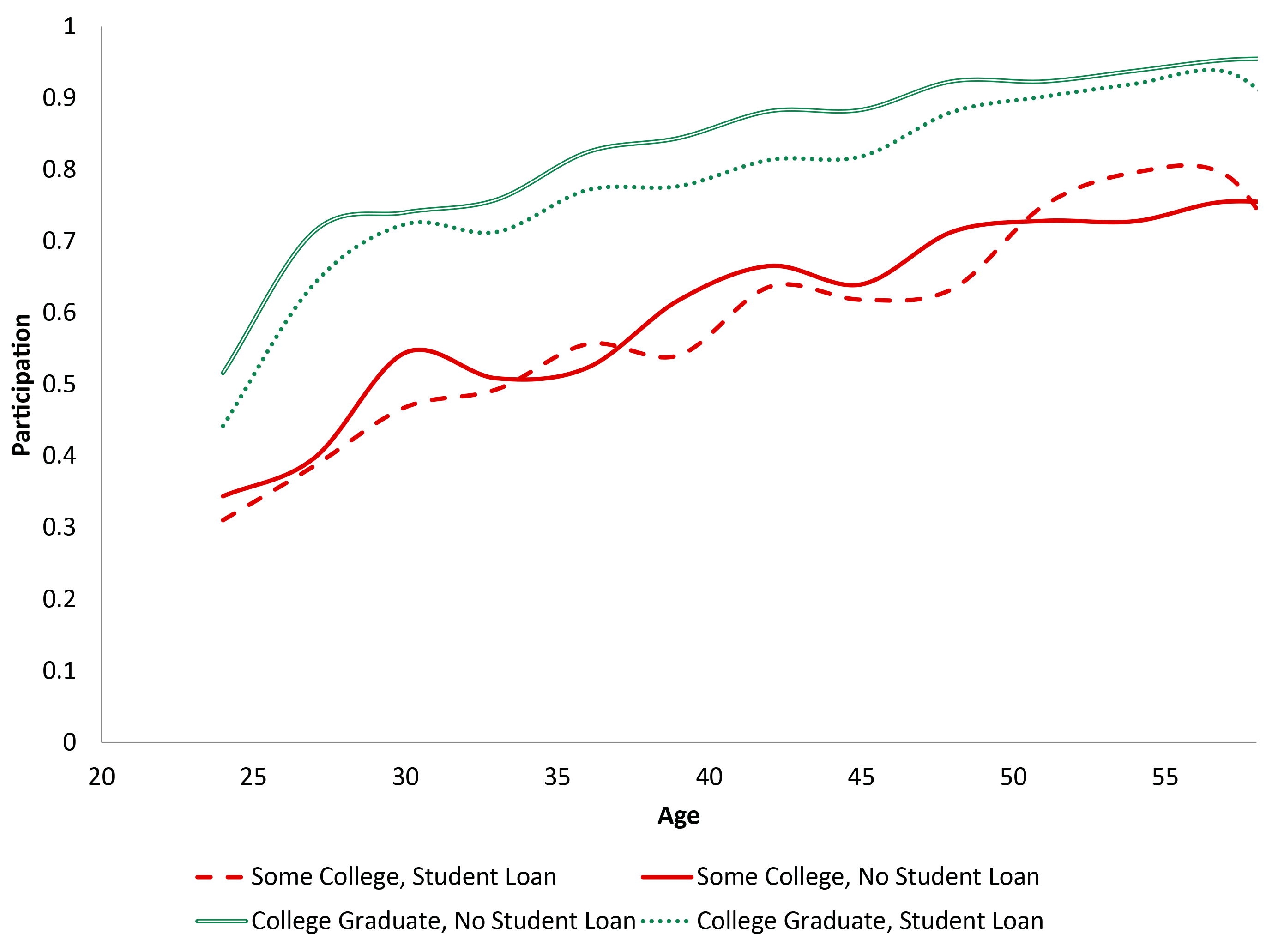 Figure 2: Estimated Participation Rate over the Life Cycle by Educational Attainment and Student Loan Status for 1973-1975 Birth Cohort (SCF). See accessible link for data description.