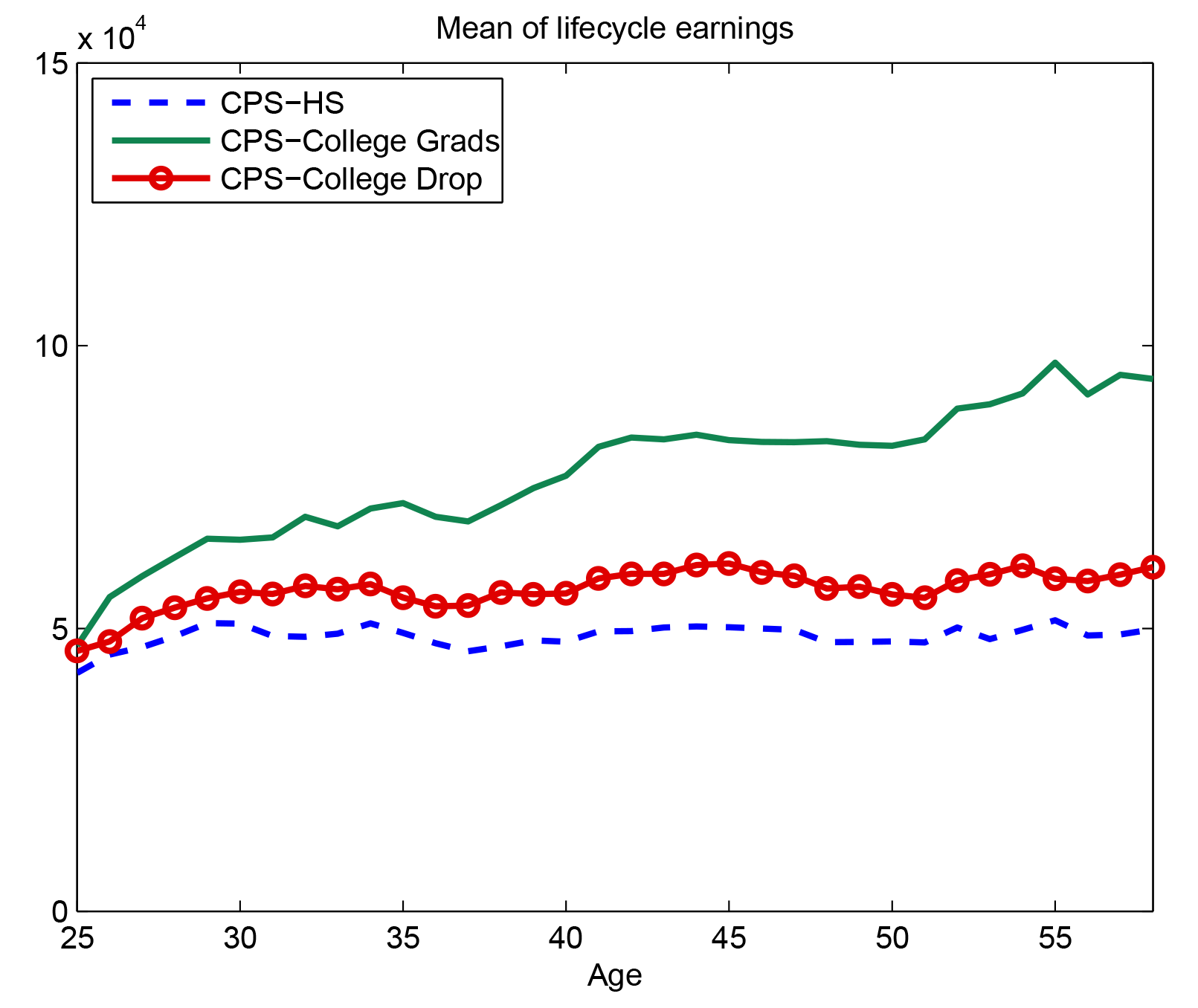 Figure 3: Life-Cycle Earnings by Education. See accessible link for data description.