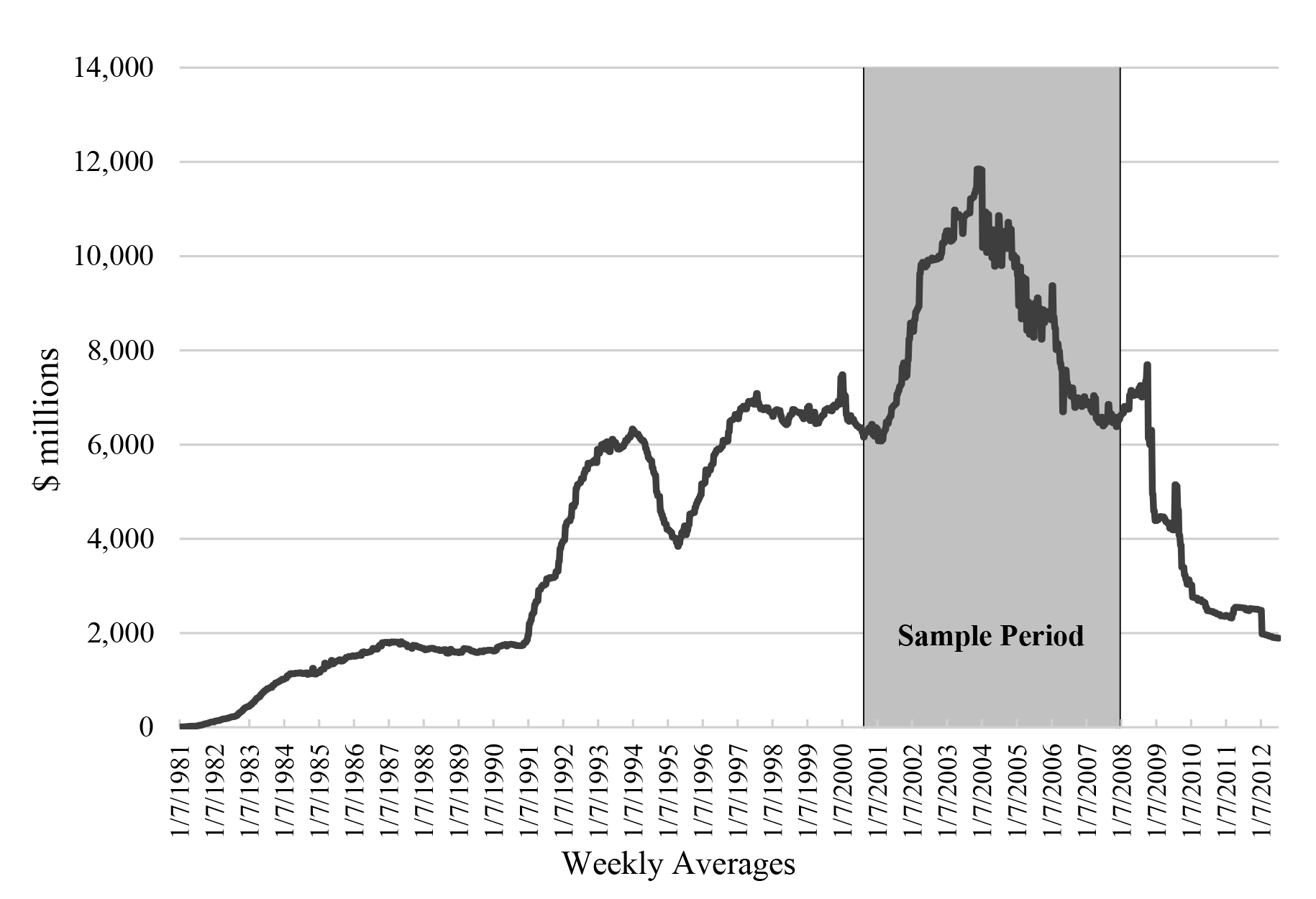Figure 1: Aggregate Clearing Balances Weekly Averages from January 7, 1981, to July 11, 2012. See accessible link for data description.