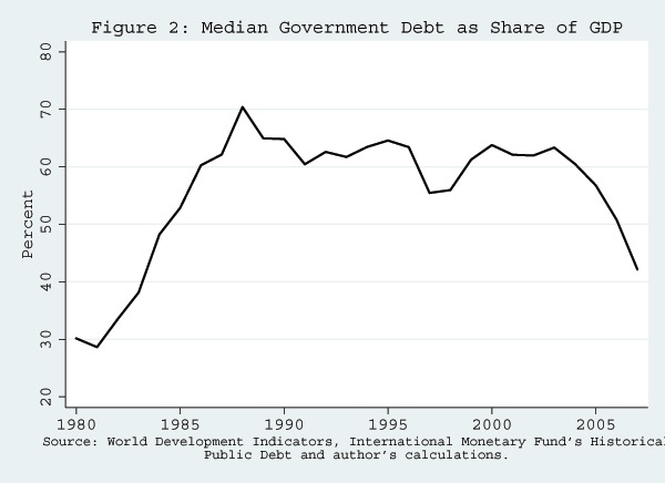 Figure 2: Median Government Debt as Share of GDP