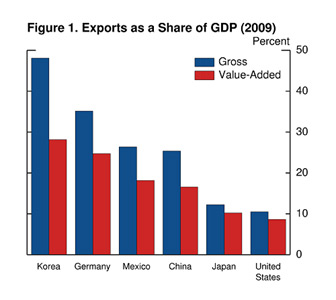 Figure 1 shows the importance of trace for individual countries can shift notable when measured on a value-added basis.  For the countries heavily involved in production sharing, like Korea, Germany, Mexico, and China, the value-added export share is about a third below the gross measure, suggesting that these economies are less export dependent than the traditional trade numbers would imply.
