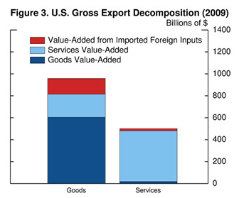 Figure 3 compares U.S. gross exports of goods, the bar on the left, to services, on the right.  With the height of these bars representing total gross exports from each sector, the panel confirms the conventional wisdom that we export more goods than services.  However, we can decompose gross goods exports into the value-added from U.S. goods sectors (the dark blue bar), the value-added from U.S. services sectors (in light blue) and the value-added from imported foreign inputs (in red).  Note that exports from the goods sectors are produced with large amounts of domestic services, such as financial services, real estate, and other business services.  In contrast, nearly all of gross services exports represent services value-added, as those sectors use few inputs either from domestic goods sectors or from abroad.