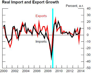 FRB: The surprising strength of U S  imports during the recovery