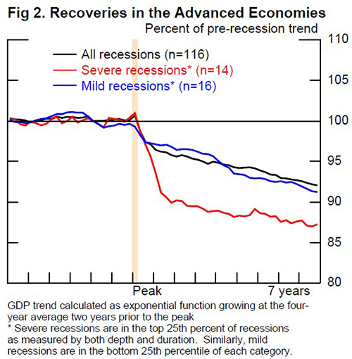 Figure 2. Recoveries in the Advanced Economies. GDP trend calculated as exponential function growing at the four-year average two years prior to the peak 