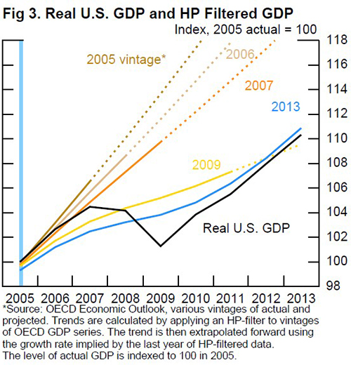 Figure 3. Real U.S. GDP and HP Filtered GDP. Source: OECD Economic Outlook, various vintages of acutal and projected. Trends are calculated by applying an HP-filter to vintages of OECD GDP series. The trend is then extrapolated toward using the growth rate impled by the last year of HP-filtered data. The level of actual GDP is indexed to 100 in 2005.