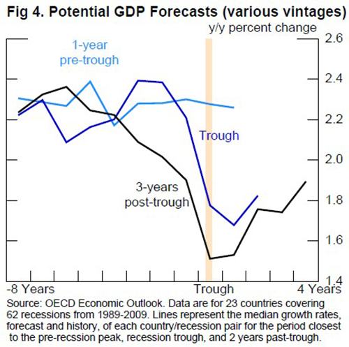 Figure 4. Potential GDP Forecasts (various vintages). Source: OECD Economic Outlook. Data are for 23 countries covering 62 recessions from 1989-2009. Lines represent the median growth rates, forecast and history, of each country/recession pair for the period closest to the pre-recession peak, recession trough, and 2 years past-trough.