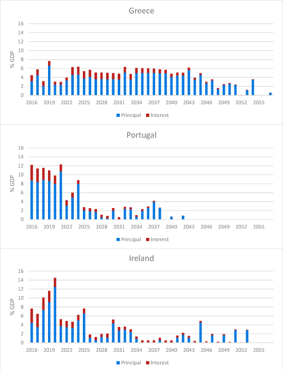 Figure 1: End 2015 debt repayment profile in percent of 2014 GDP for Greece, Portugal and Ireland. See accessible link for data.