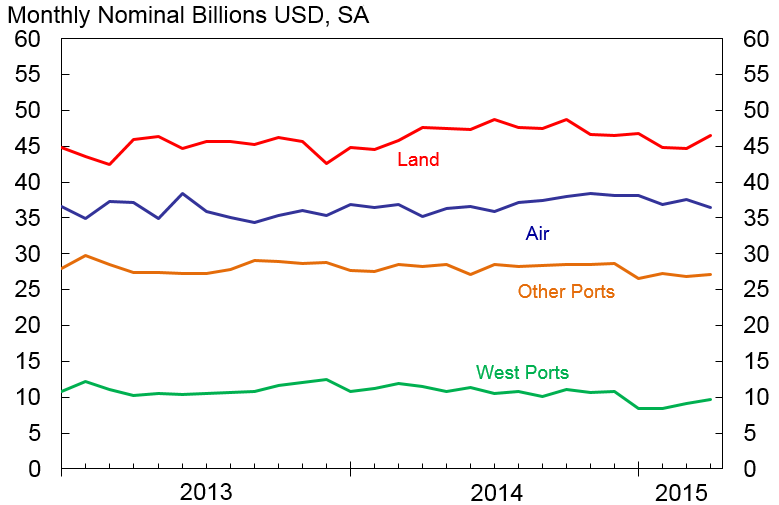 Figure 3. Exports of Nonoil Goods by Mode of Transport. See accessible link for data