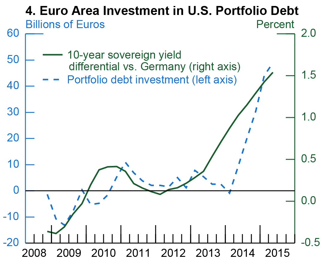 Exhibit 2: Bond Markets: Yields, Spreads, and Issuance, 4. Euro Area Investment in U.S. Portfolio Debt. See accessible link for data.
