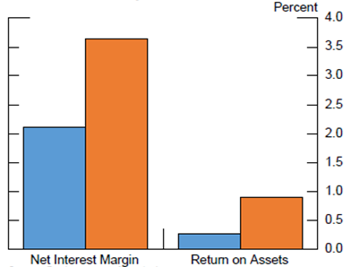 Figure 3: Banks' NIM and Profitability. See accessible link for data.