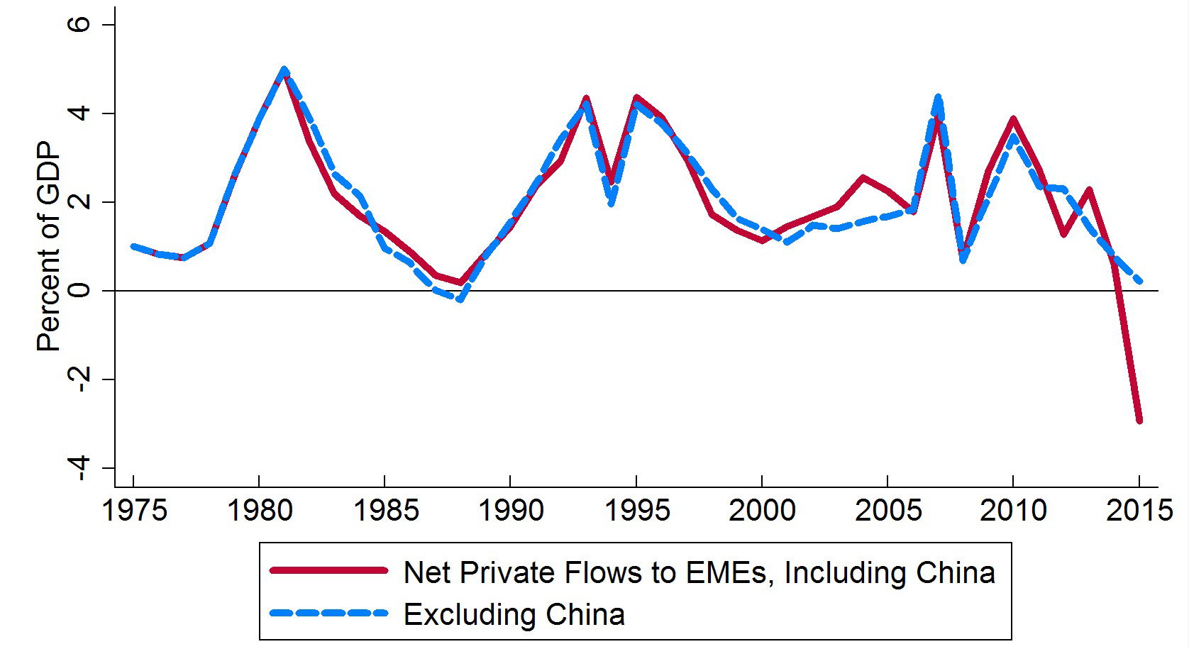 Frb emerging market capital flows and us monetary policy chart 1 net annual private flows to emerging markets in a historical perspective nvjuhfo Gallery