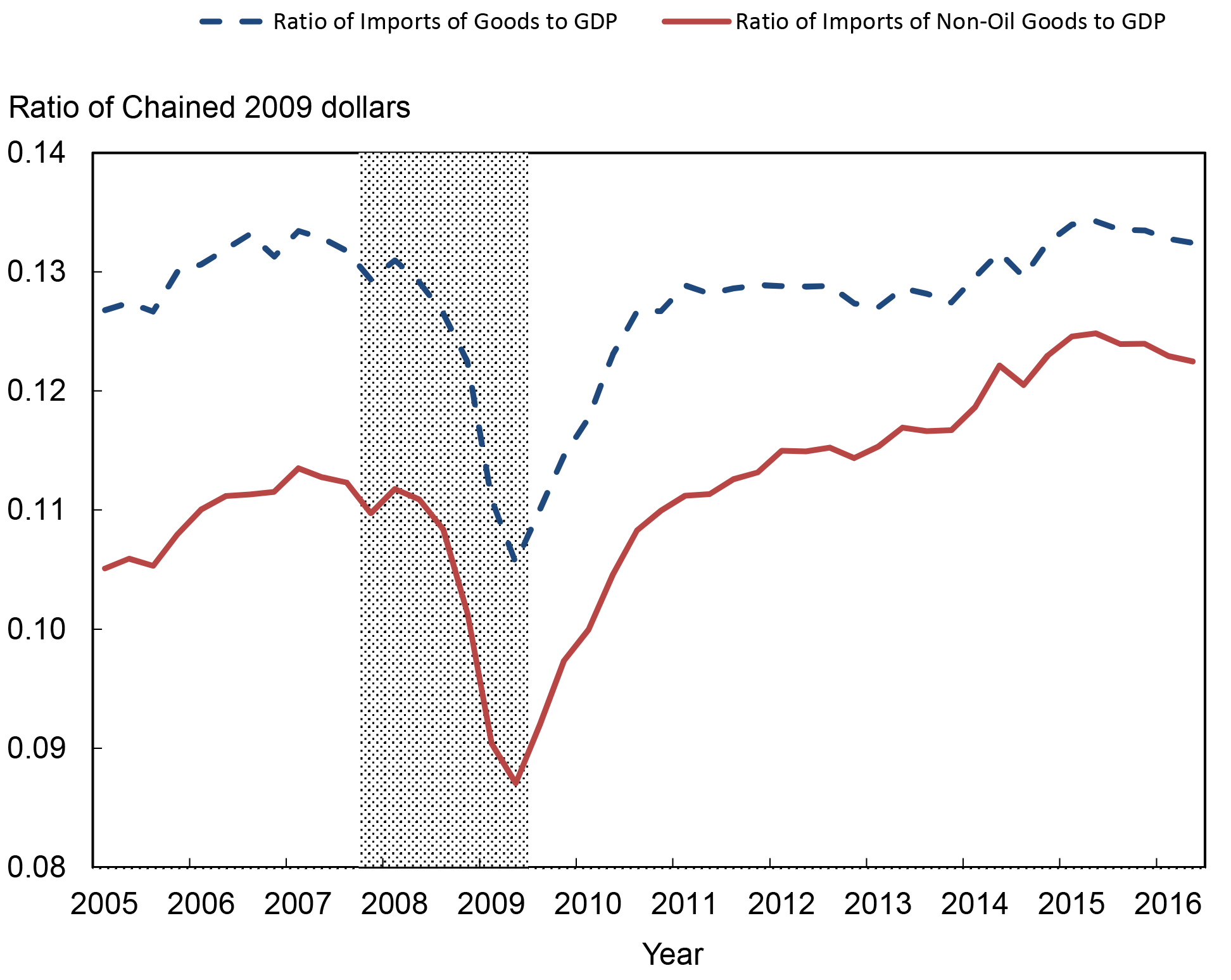 Chart 1. Imports as Share of GDP. See accessible link for data.