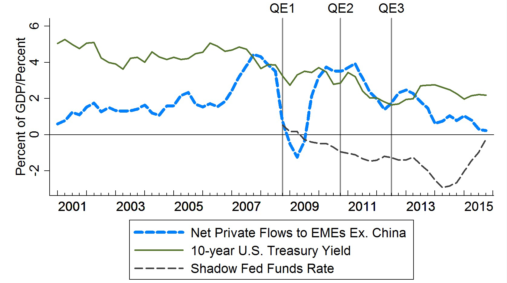 Frb emerging market capital flows and us monetary policy chart 5 net private flows and us interest rates nvjuhfo Gallery