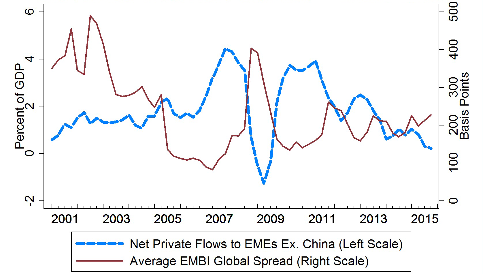 Frb emerging market capital flows and us monetary policy chart 8 net private flows and average embig spread nvjuhfo Gallery