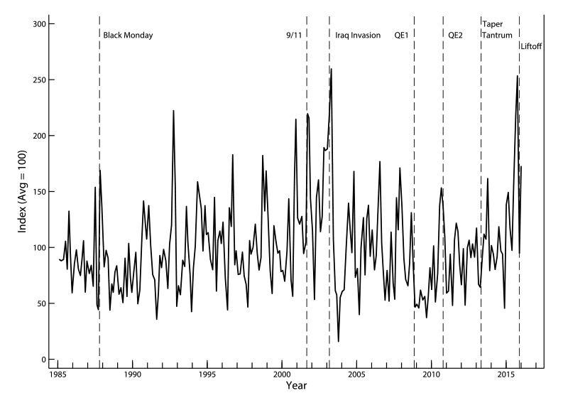 Figure 1: Monetary Policy Uncertainty Index. See accessible link for description.