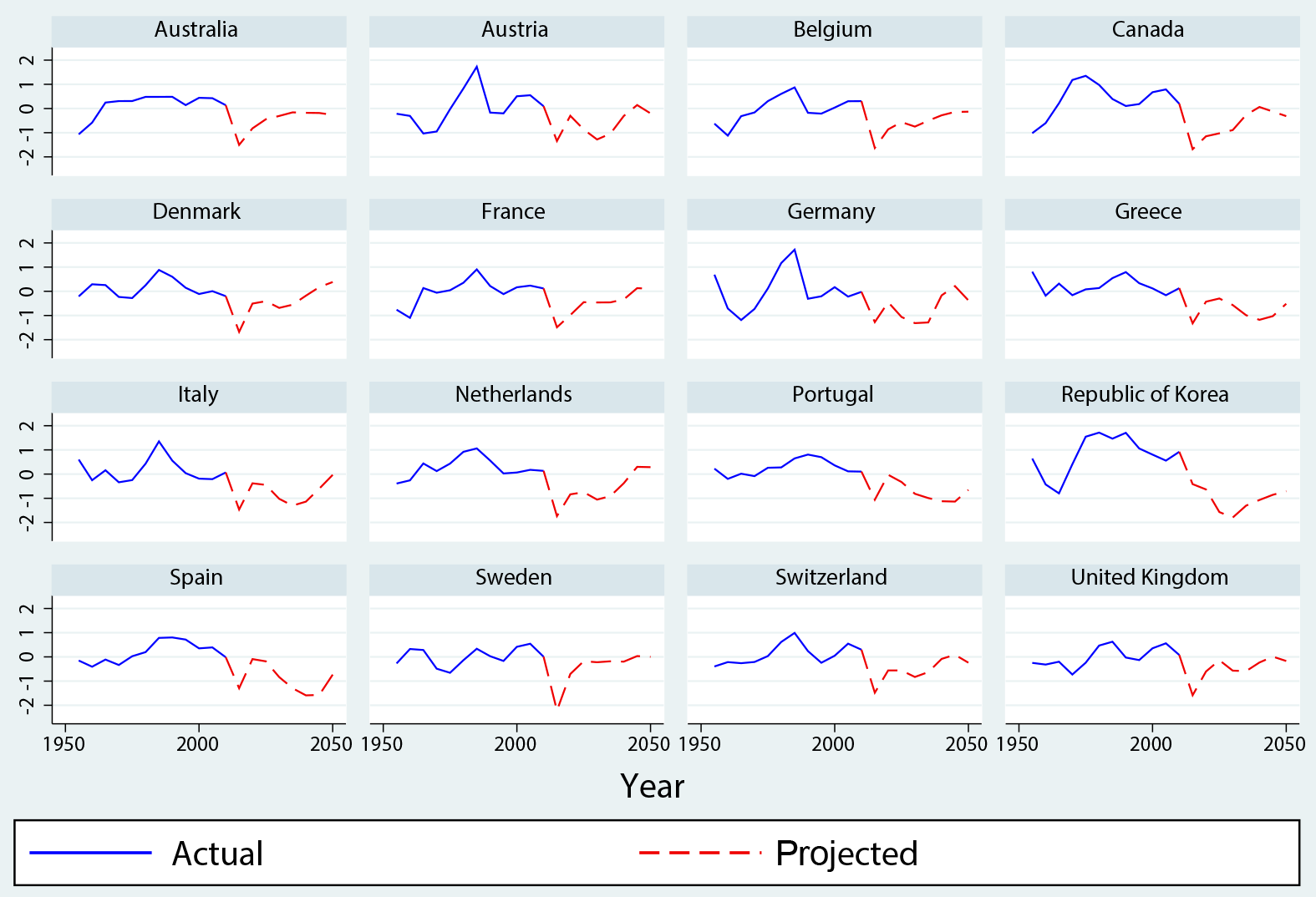 Frb ifdp notes the effects of demographic change on gdp growth in figure 5 contributions of demography on gdp growth rate oecd countries nvjuhfo Images