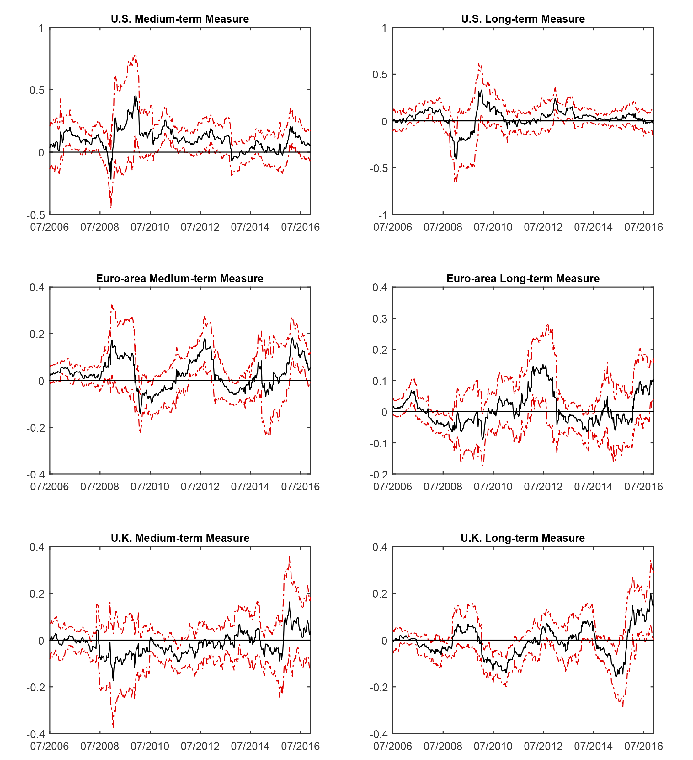Figure 4: Macroeconomic News Surprises and Inflation Compensation Measures. See accessible link for data.