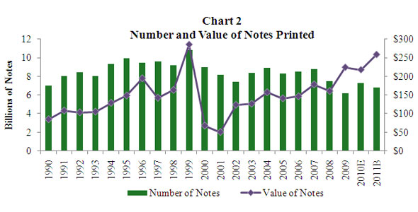 Chart 2 Value of Notes Printed Compared with Number of Notes Printed