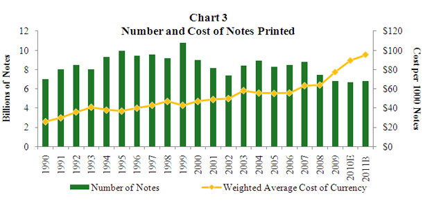 Chart 3 Cost of Currency Compared with Number of Notes Printed Bar and Line Chart