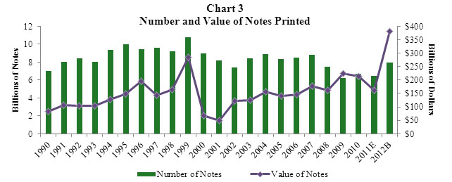 Chart 3 Value of Notes Printed Compared with Number of Notes Printed. A combined bar and line graph. The bar graph shows the number of notes printed from 1990 through what is budgeted for 2012. The line graph shows the value of notes printed during the same time period.