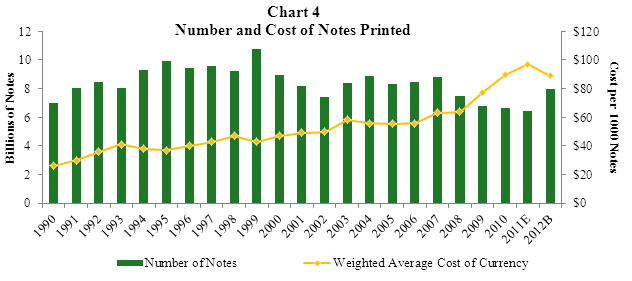 Chart 4 Cost of Currency Compared with Number of Notes Printed Bar and Line Chart. A combined bar and line graph. The bar graph shows the number of notes printed from 1990 through those budgeted for 2012. The line graph shows the weighted average cost of ontes printed for the same period.