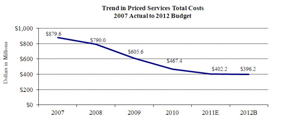Chart 2--Trend in Central Bank Services Total Costs: 2007 Actual to 2012 Budget is a graph that depicts the cost total central bank services provided by the Federal reserve Banks.