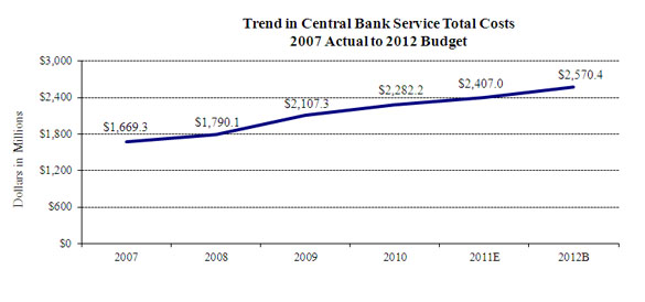 Chart 4--Trend in Priced Services Total Costs: 2007 Actual to 2012 Budget is a graph that depicts the costs of priced services in the Federal Reserve Banks.