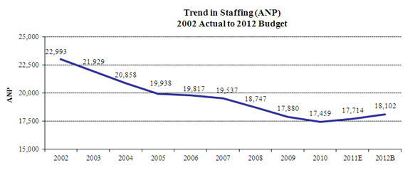 Chart 1--Trend in Staffing: 2002 Actual to 2012 Budget is a graph that depicts the staffing levels in Federal Reserve Banks.