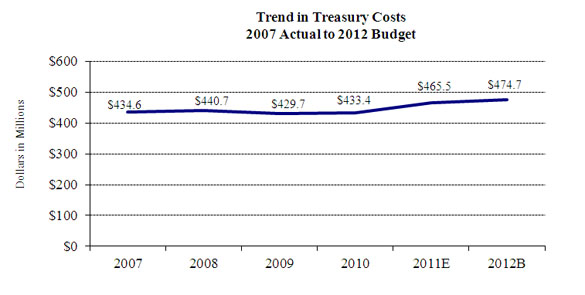 Chart 3--Trend in Treasury Costs: 2007 Actual to 2012 Budget is a graph that depicts the costs of services provided to the United States Treasury Department by the Federal Reserve Banks.