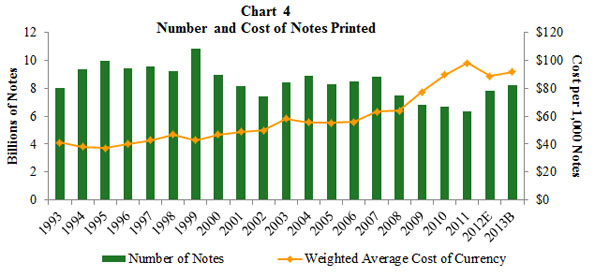 Chart 4 Cost of Currency Compared with Number of Notes Printed Bar and Line Chart. A combined bar and line graph. The bar graph shows the number of notes printed from 1993 through those budgeted for 2013. The line graph shows the weighted average cost of ontes printed for the same period.