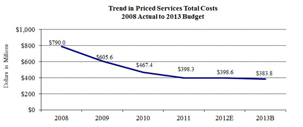 Trend in Priced Services Total Costs