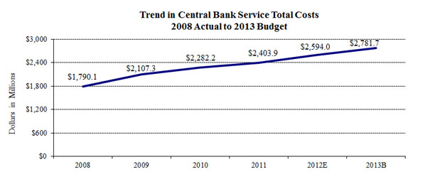 Trend in Central Bank Services Total Costs