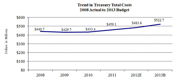 Trend in Treasury Costs