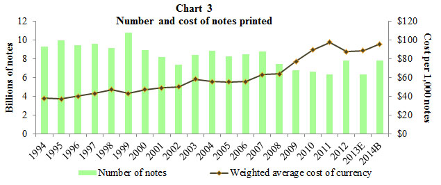 Chart 3 Cost of Currency Compared with Number of Notes Printed Bar and Line Chart. A combined bar and line graph. The bar graph shows the number of notes printed from 1994 through those budgeted for 2014. The line graph shows the weighted average cost of ontes printed for the same period.