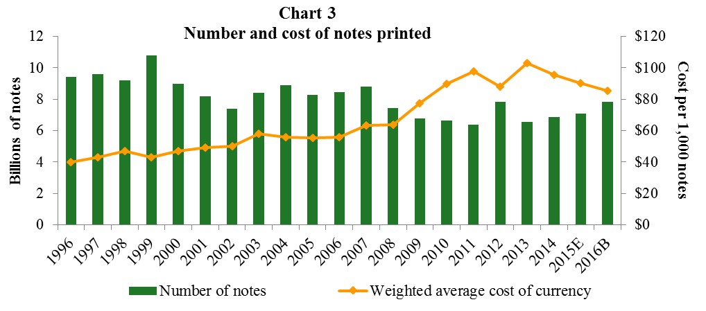 Chart 3 Cost of Currency Compared with Number of Notes Printed Bar and Line Chart. A combined bar and line graph. The bar graph shows the number of notes printed from 1996 through those budgeted for 2016. The line graph shows the weighted average cost of ontes printed for the same period.