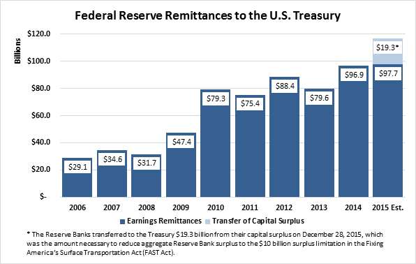 Federal Reserve Remittances to the U.S. Treasury (in billions). 2006 = $29.1. 2007 = $34.6. 2008 = $31.7. 2009 = $47.4. 2010 = $79.3. 2011 = $75.4. 2012 = $88.4. 2013 = $79.6. 2014 = $96.9. 2015 (est.) = $117*  *The Reserve Banks transferred to the Treasury $19.3 billion from their capital surplus on December 28, 2015, which was the amount necessary to reduce aggregate Reserve Bank surplus to the $10 billion surplus limitation in the Fixing America's Surface Transportation Act (FAST Act).